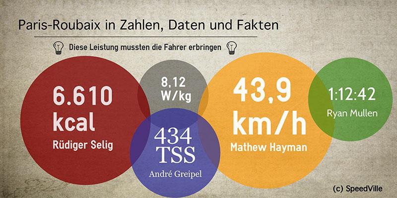 Paris-Roubaix-Fakten