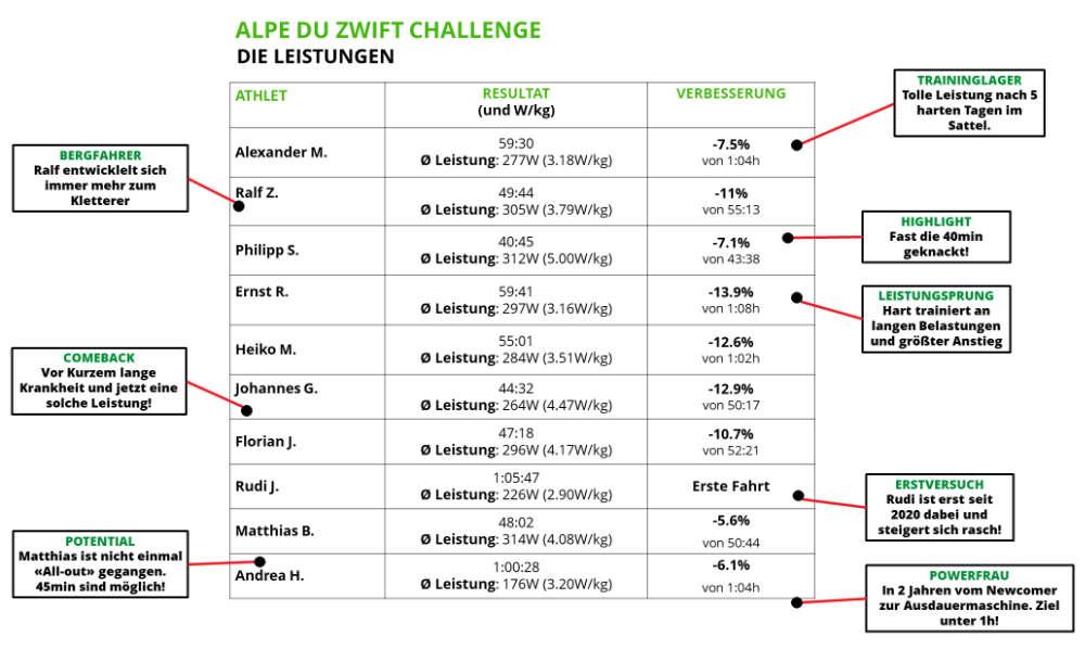 Alpe du Zwift Challenge