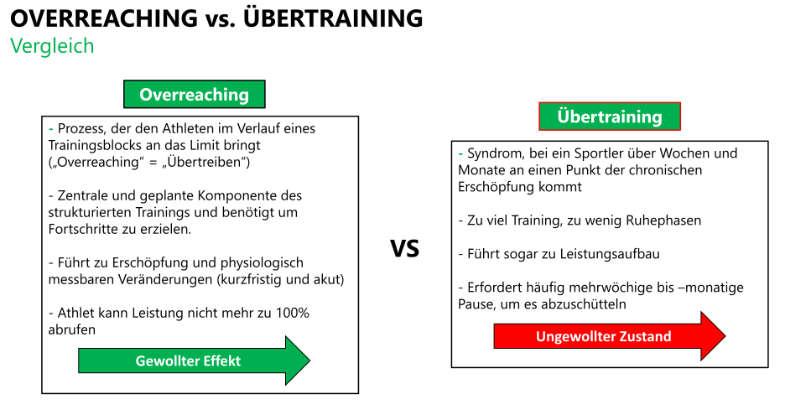 Overreaching vs. Übertraining