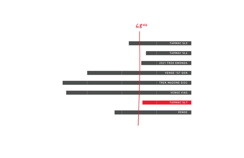 Gewichtsvergleich: Tarmac vs. Venge