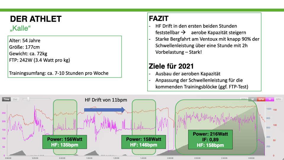 Analyse eines SpeedVille Athleten