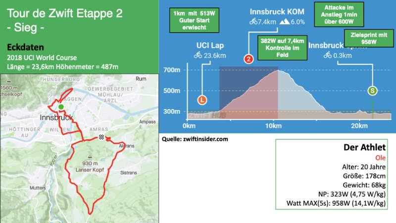Sieg bei der Tour de Zwift (Innsbruck)