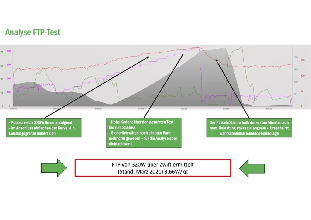 FTP Test Analyse