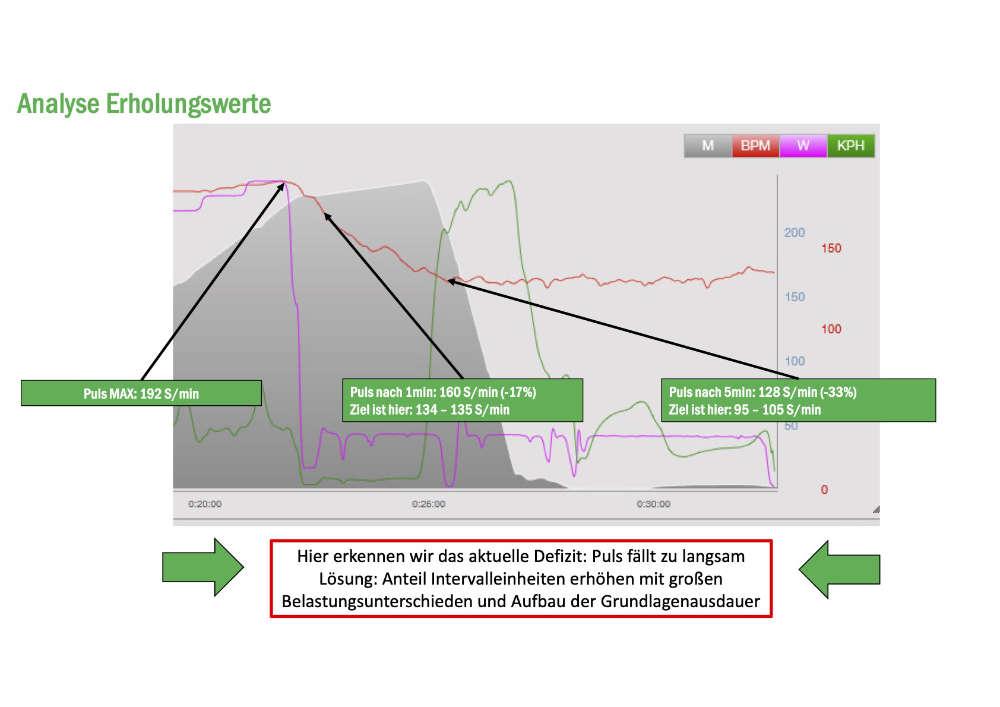Analyse anhand der Erholungswerte
