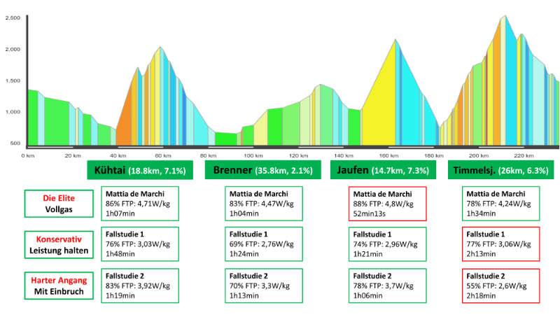 Wattvergleich beim Ötztaler Radmarathon